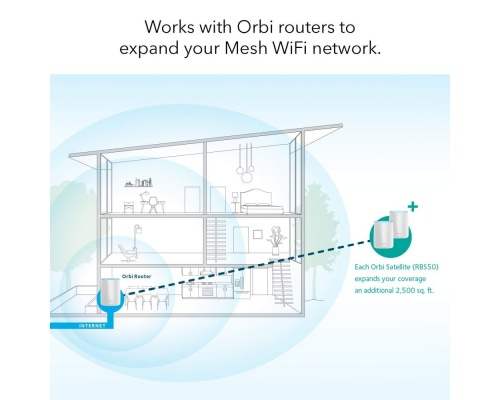 NetGear Orbi RBS50
